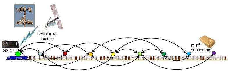 Railway Solution - RSAE Labs